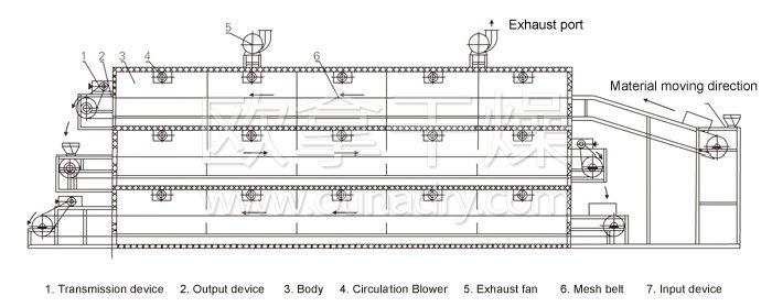 Multi-belt Dryer