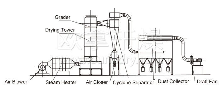 Revolving Flash Vaporization Dryer