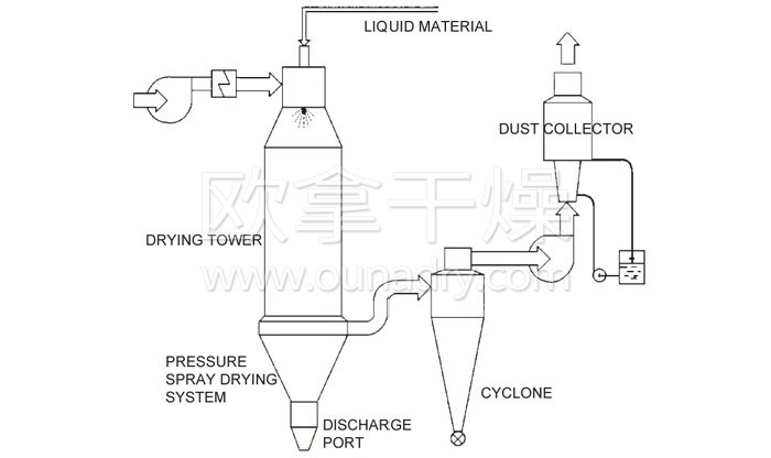 Pressure Spray (cooling) Dryer