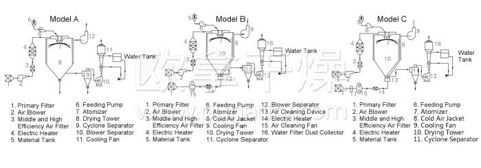 Spray Dryer for Chinese Medicine Extract